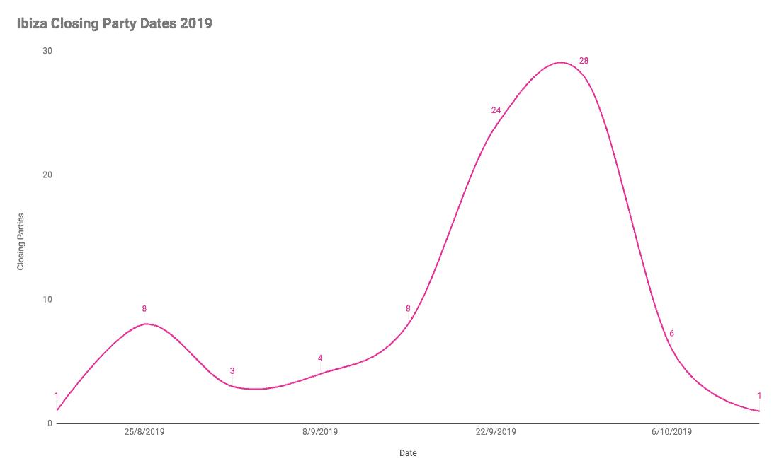 Ibiza Closing Parties Chart