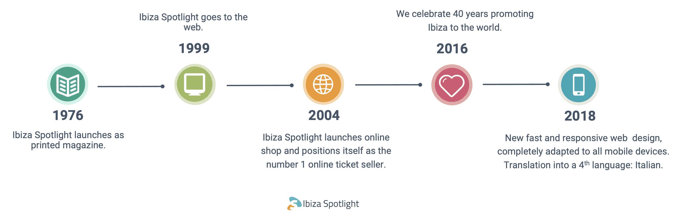 Ibiza Spotlight Review 2