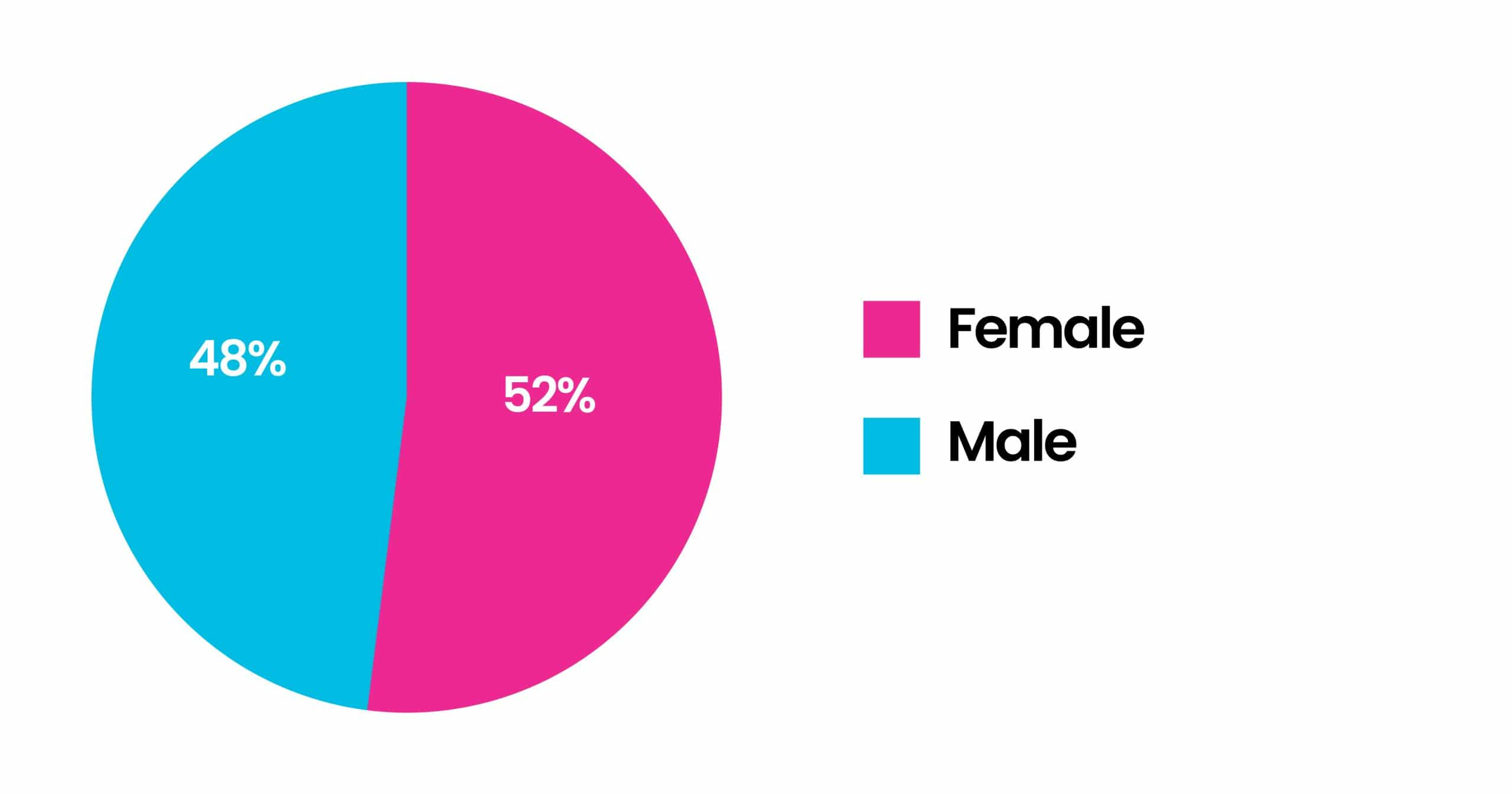 Gender 14