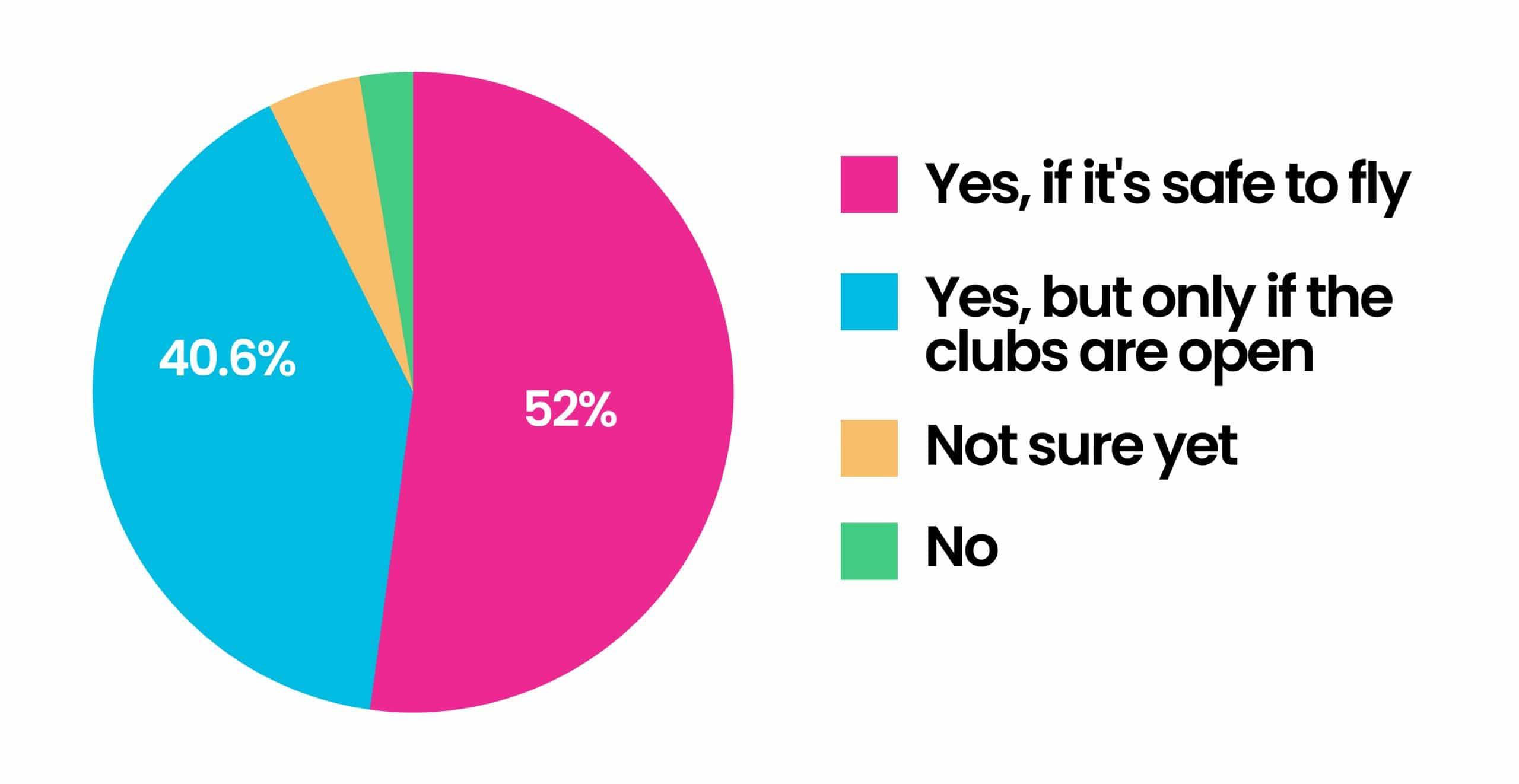 Ibiza 2021 Clubbing Survey